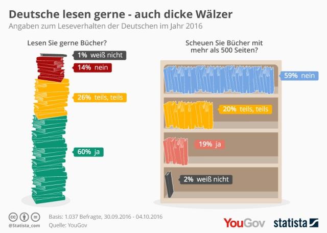 infografik_6114_leseverhalten_der_deutschen_n